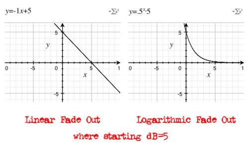linear_v_logarithm